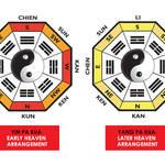 2種類の八卦図