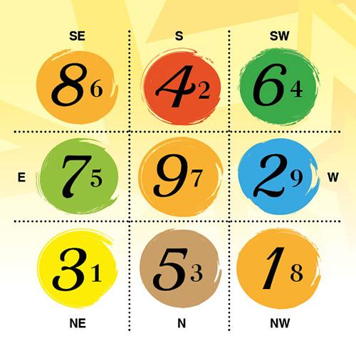 9月のフライングスター風水チャート
