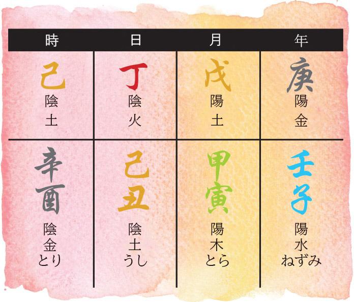 2020年の八字チャート(日本語)