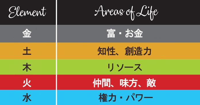 五行の意味の表