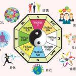 八卦と人の個性の図