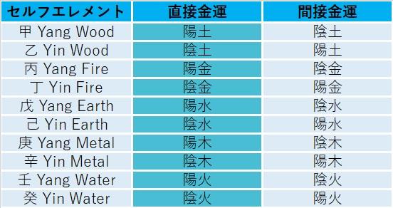 金運要素の表