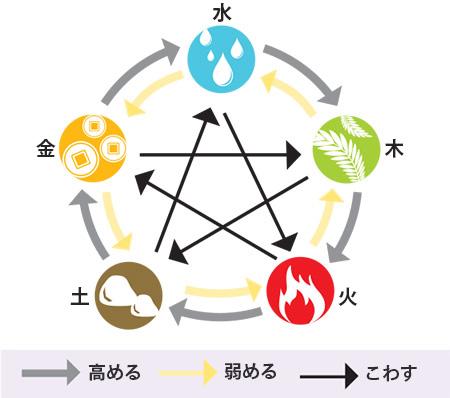 五行のサイクル