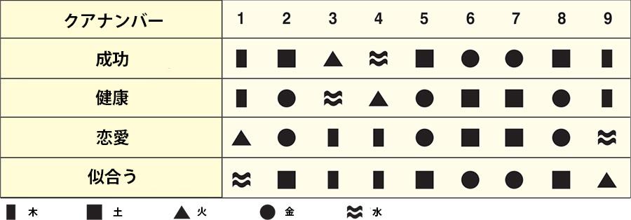 五行の形とクアナンバーの表