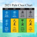 風水の八字チャート2021