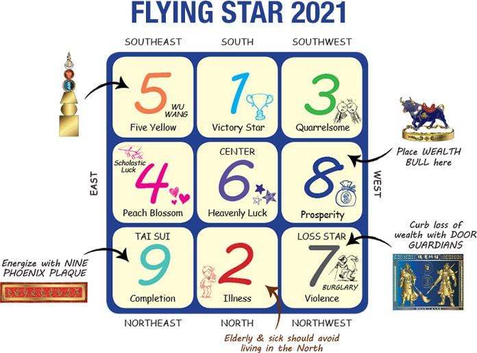 2021年のフライングスター風水チャート