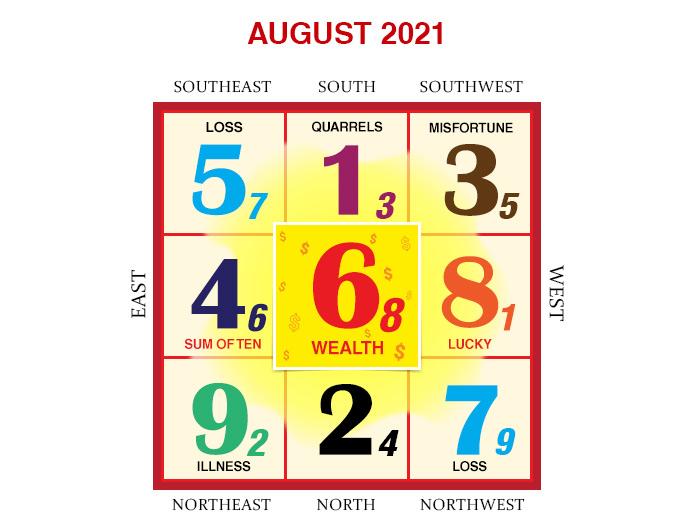 2021年8月のフライングスター風水チャート