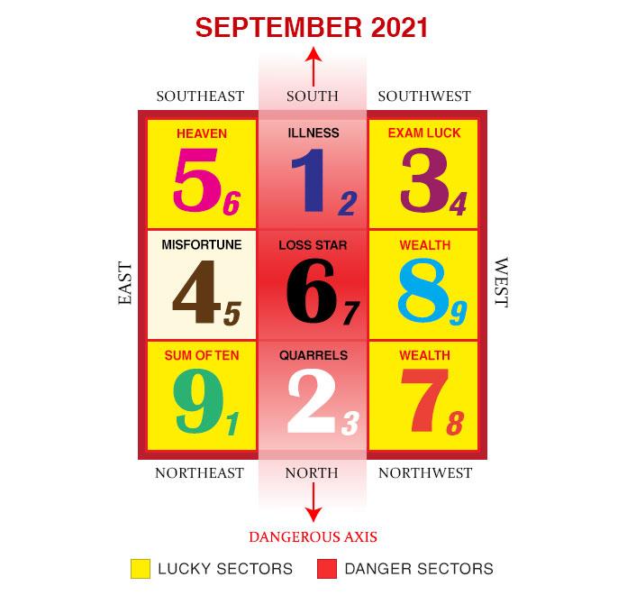 2021年9月のフライングスター風水チャート