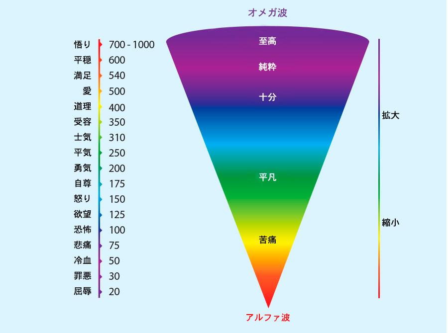 感情と周波数の関連図